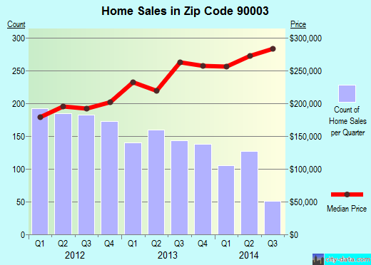 Zip code 90003 (Los Angeles, CA) real estate house value trends