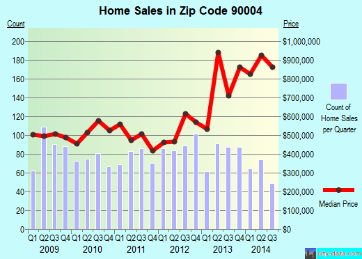 Zip code 90004 (Los Angeles, California) real estate house value trends