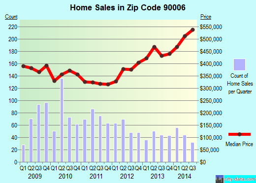 Zip code 90006 (LOS ANGELES, California) real estate house value trends