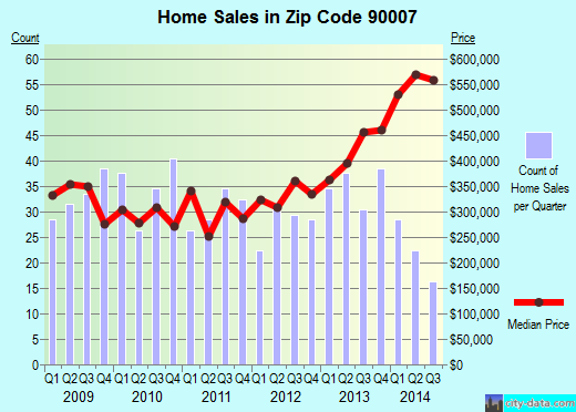 Zip code 90007 (Los Angeles, California) real estate house value trends