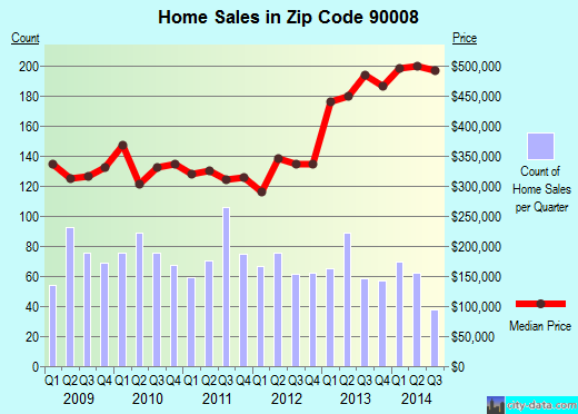 Zip code 90008 (Los Angeles, CA) real estate house value trends