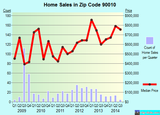 Zip code 90010 (Los Angeles, California) real estate house value trends