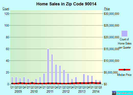Zip code 90014 (Los Angeles, California) real estate house value trends