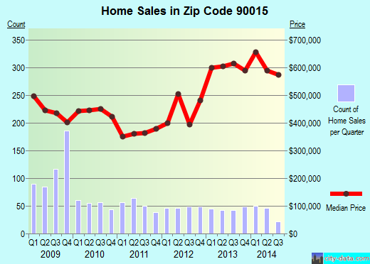 Zip code 90015 (Los Angeles, California) real estate house value trends