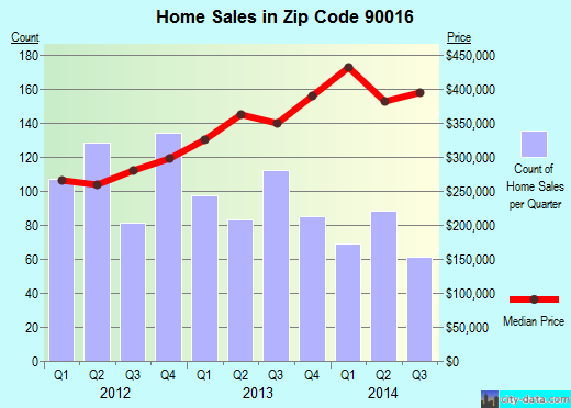 Zip code 90016 (Los Angeles, CA) real estate house value trends