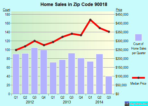 Zip code 90018 (Los Angeles, California) real estate house value trends