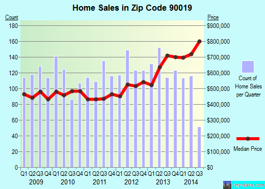 Zip code 90019 (Los Angeles, California) real estate house value trends