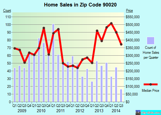 Zip code 90020 (Los Angeles, CA) real estate house value trends