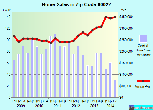 Zip code 90022 (East Los Angeles, California) real estate house value trends