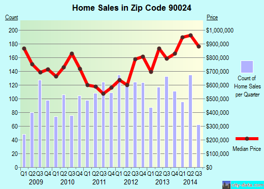 Zip code 90024 (Los Angeles, CA) real estate house value trends