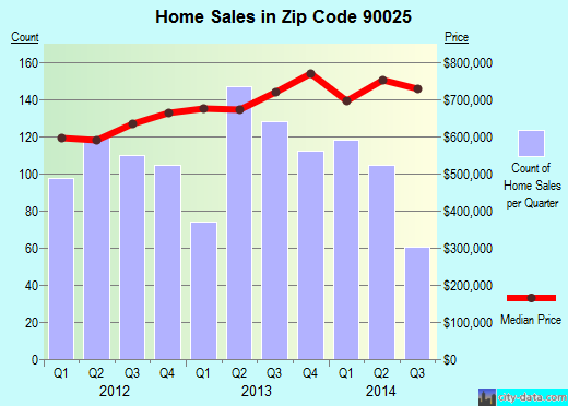 Zip code 90025 (Los Angeles, CA) real estate house value trends