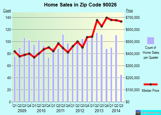 Zip code 90026 (Los Angeles, California) real estate house value trends