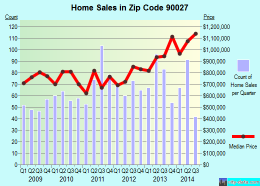 Zip code 90027 (Los Angeles, CA) real estate house value trends