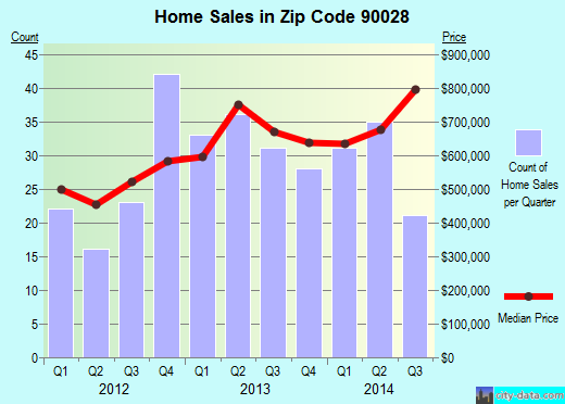 Zip code 90028 (Los Angeles, California) real estate house value trends