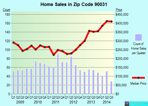 Zip code 90031 (Los Angeles, California) real estate house value trends
