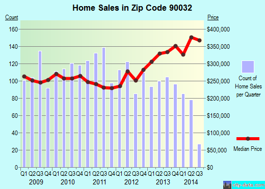 Zip code 90032 (Los Angeles, California) real estate house value trends