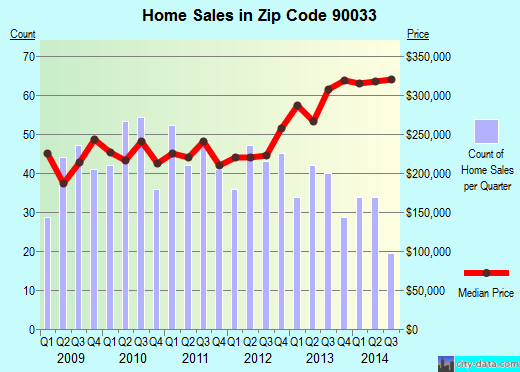 Zip code 90033 (Los Angeles, CA) real estate house value trends
