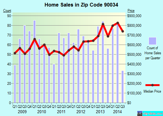 Zip code 90034 (Los Angeles, California) real estate house value trends