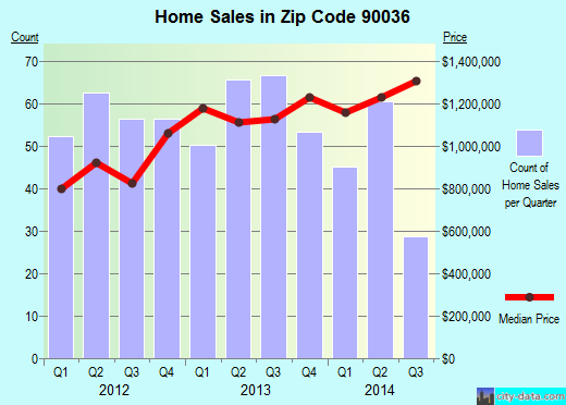 Zip code 90036 (Los Angeles, California) real estate house value trends