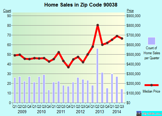 Zip code 90038 (Los Angeles, CA) real estate house value trends