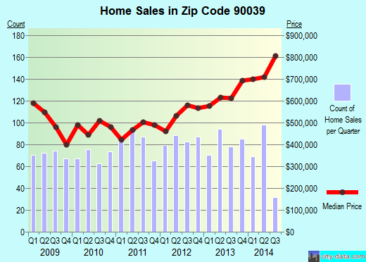 Zip code 90039 (Los Angeles, CA) real estate house value trends
