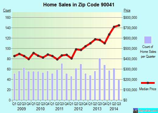 Zip code 90041 (Los Angeles, California) real estate house value trends