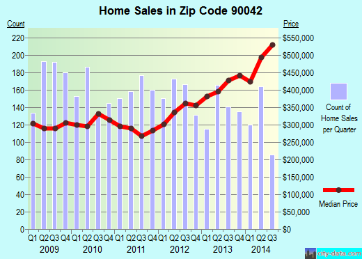 Zip code 90042 (Los Angeles, California) real estate house value trends