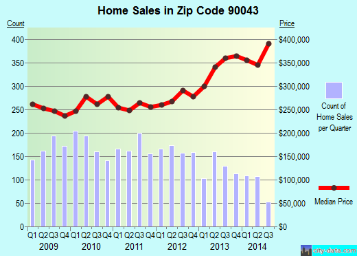 Zip code 90043 (Los Angeles, CA) real estate house value trends