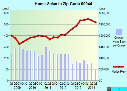 Zip code 90044 (Los Angeles, California) real estate house value trends