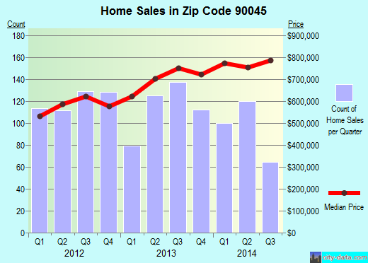 Zip code 90045 (Los Angeles, CA) real estate house value trends