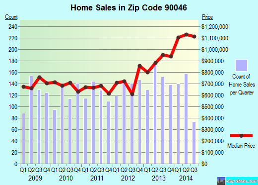 Zip code 90046 (Los Angeles, CA) real estate house value trends