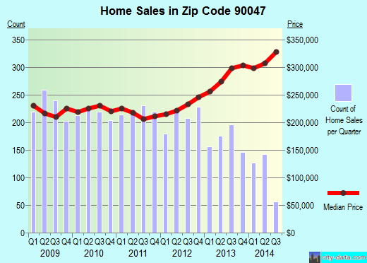 Zip code 90047 (Los Angeles, California) real estate house value trends