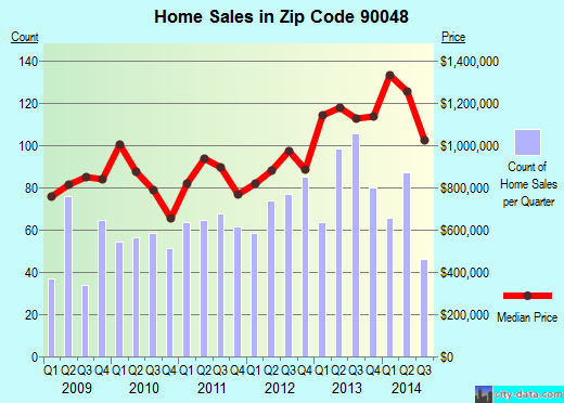 Zip code 90048 (LOS ANGELES, California) real estate house value trends