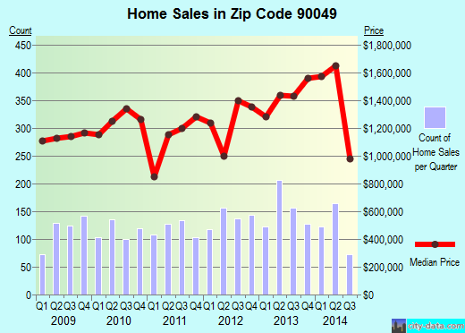 Zip code 90049 (Los Angeles, California) real estate house value trends