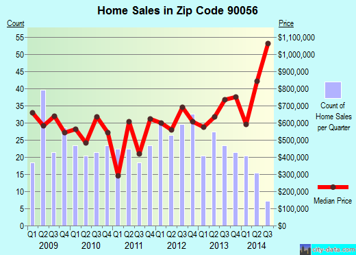 Zip code 90056 (Ladera Heights, California) real estate house value trends