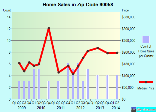Zip code 90058 (Vernon, California) real estate house value trends