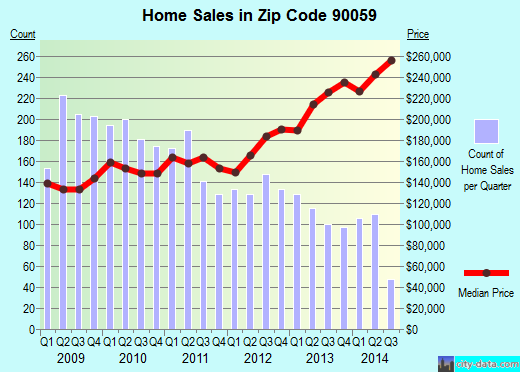 Zip code 90059 (Los Angeles, California) real estate house value trends