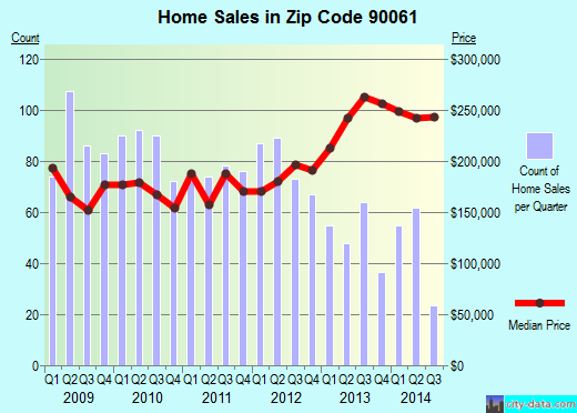 Zip code 90061 (Willowbrook, California) real estate house value trends