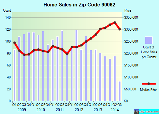 Zip code 90062 (LOS ANGELES, California) real estate house value trends