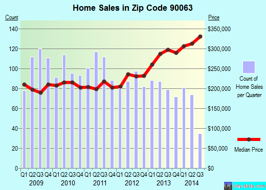 Zip code 90063 (East Los Angeles, California) real estate house value trends