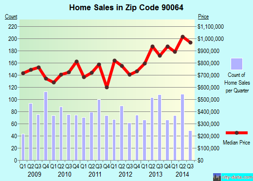 Zip code 90064 (Los Angeles, California) real estate house value trends