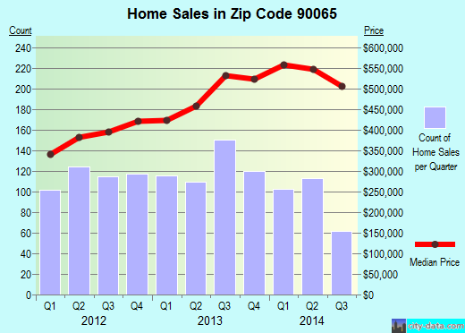 Zip code 90065 (Los Angeles, CA) real estate house value trends