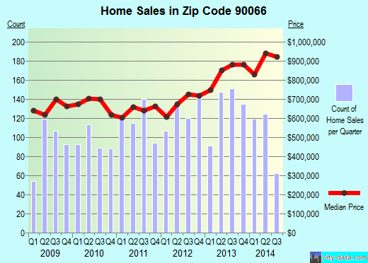 Zip code 90066 (Los Angeles, CA) real estate house value trends