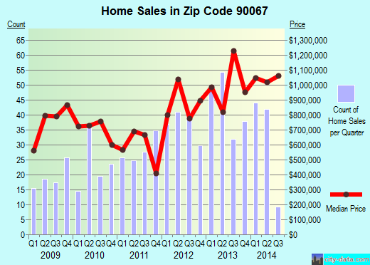 Zip code 90067 (Los Angeles, California) real estate house value trends