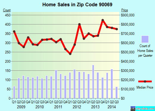 Zip code 90069 (WEST HOLLYWOOD, California) real estate house value trends