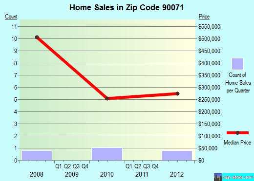 Zip code 90071 (Los Angeles, California) real estate house value trends