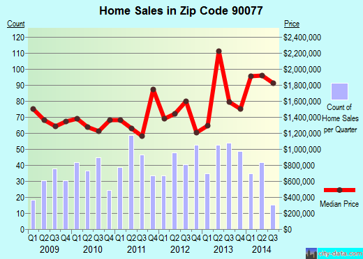 Zip code 90077 (Los Angeles, CA) real estate house value trends