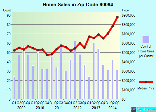 Zip code 90094 (Los Angeles, CA) real estate house value trends