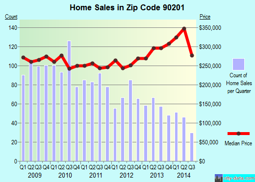 Zip code 90201 (Bell, CA) real estate house value trends