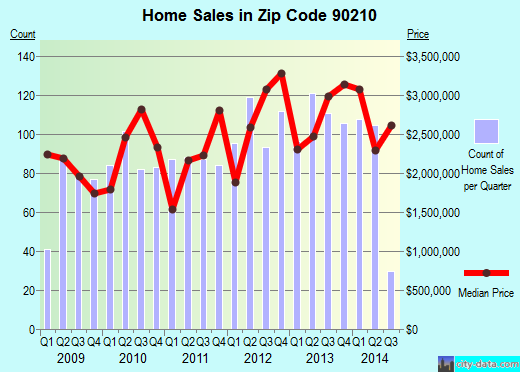 Zip code 90210 (Los Angeles, California) real estate house value trends